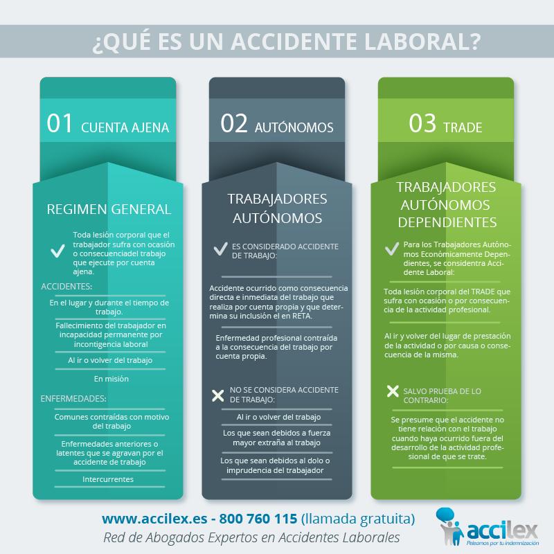 Que es un Accidente Laboral explicado por Abogados Expertos_Infografia